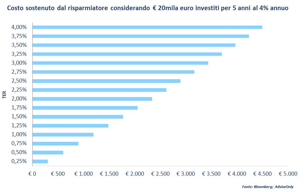 investimenti-costi-ter