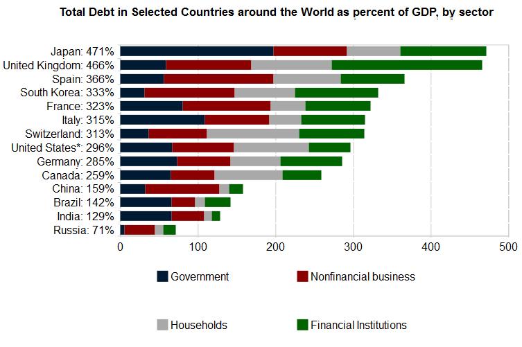 debito totale Verso La Bancarotta: Non Fatevi Fregare da Stupidi Paragoni, LItalia Andrà in Bancarotta per una Crisi (evitabile) di Solvibilità