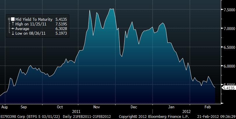 Grafico dello spread tra rendimento decennale BTP-Bund