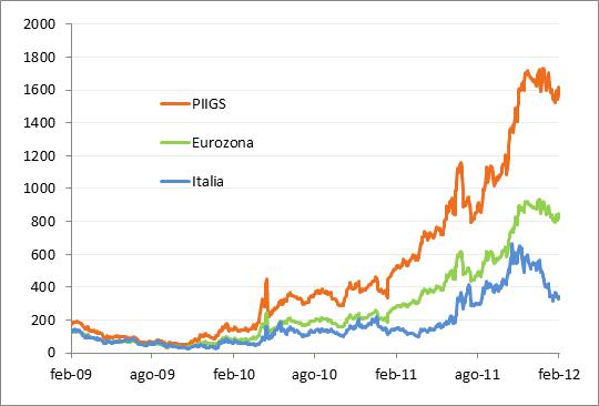 Spread di rendimento medi a 5 anni vs titoli di Stato tedeschi