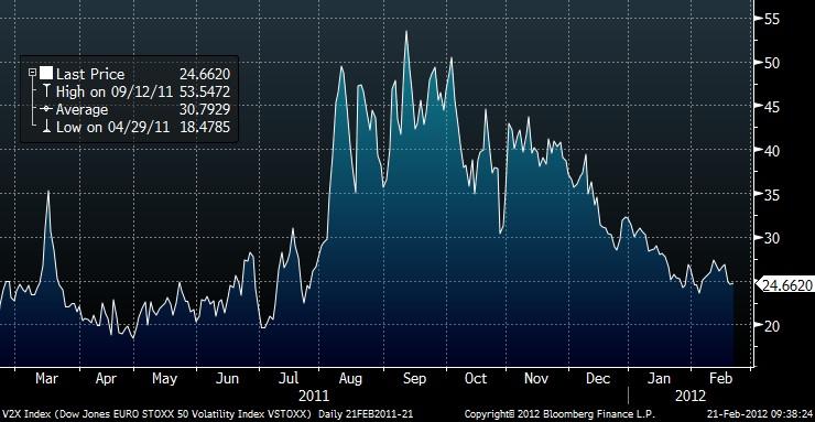 Grafico della volatilità delle azioni Eurozona: VSTOXX