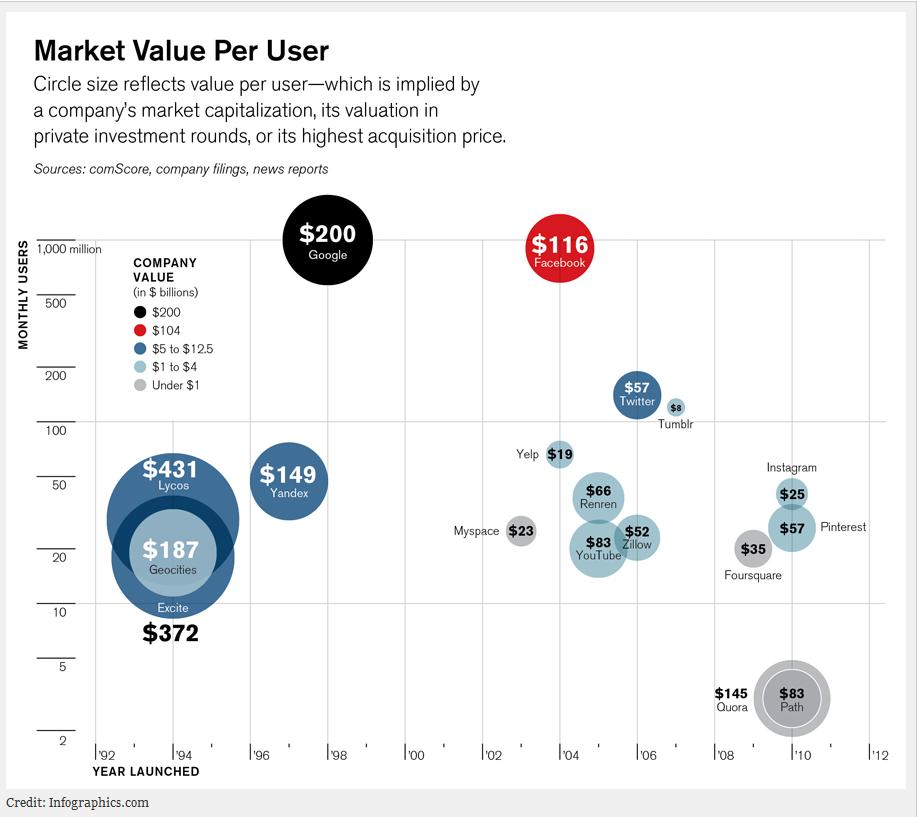 Valore per utente dei principali social network