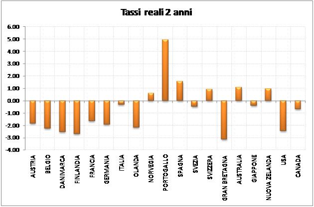 tassi reali titoli di stato