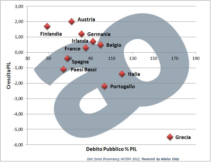 Matrice Paesi europei per Debito/PIL e crescita del PIL