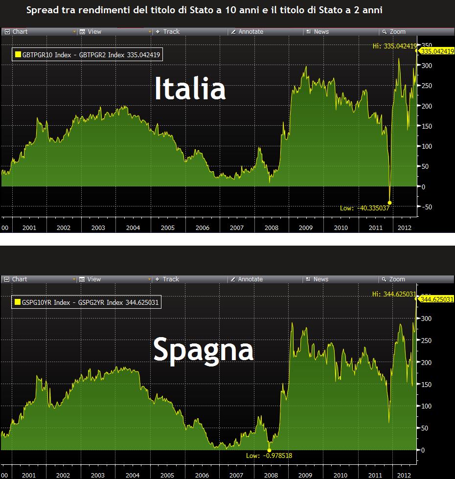 Differenza di rendimenti tra il titolo decennale e il titolo biennale (Italia e Spagna)