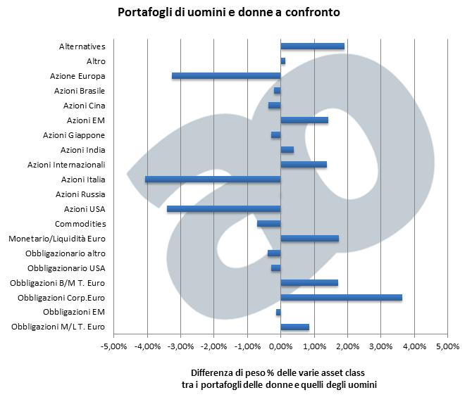 Differenza di peso delle varie asset class  tra i portafogli delle donne e degli uomini