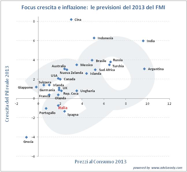 Studio dell'FMI sul rapporto tra crescita e inflazione per il 2013