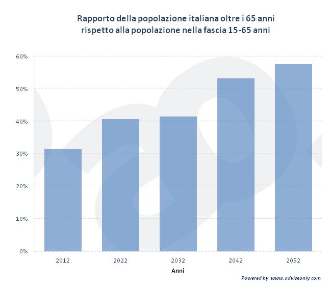 Grafico che mostra il rapporto futuro tra popolazione giovane e anziana in Italia