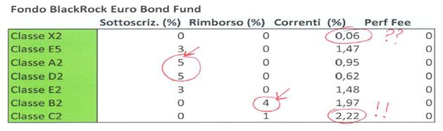i costi per il risparmiatore che investe in un fondo obbligazionario