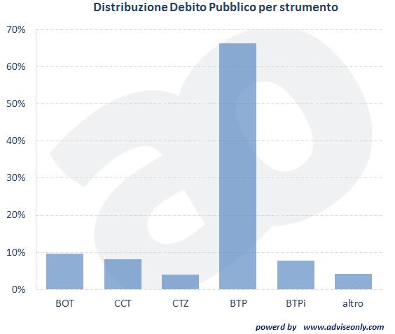 quali sono i titoli di stato più venduti dal Tesoro italiano?