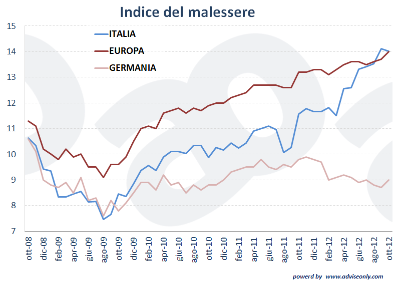 indice di malessere di Okun: somma tra il tasso di disoccupazione e tasso di inflazione