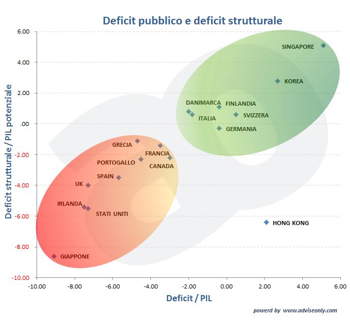 Grafico che analizza i paesi per deficit pubblico e deficit strutturale