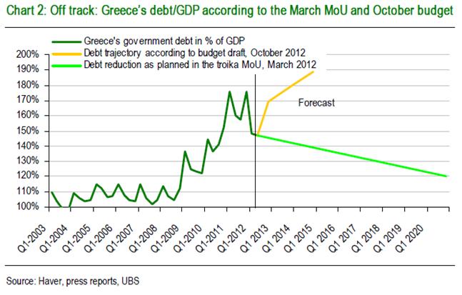 Il rapporto debito-PIL calcolato dalla troika e sul valore attuale