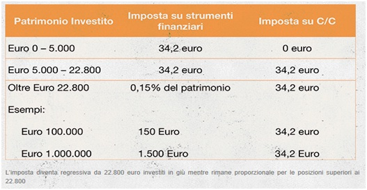 Come influisce l'imposta di bollo sui conti correnti e gli strumenti finanziari