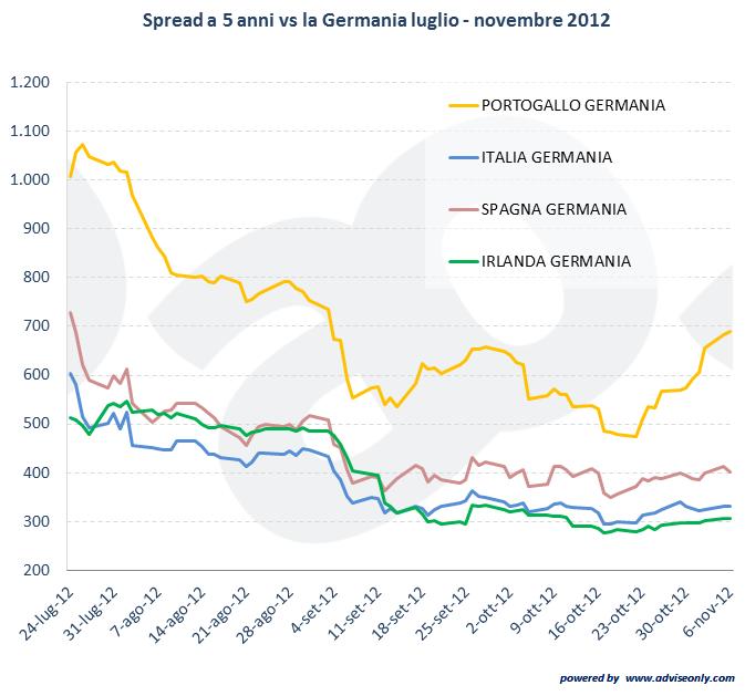 evoluzione dello spreade dei paesi europei nel 2012