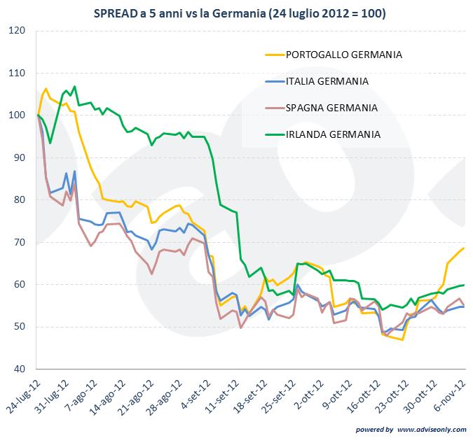 Andamento dello spread dei paesi eueopei, normalizzato a 100