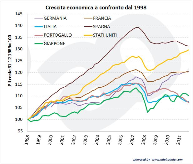 come si è evoluta la crisi nei diversi paesi del mondo