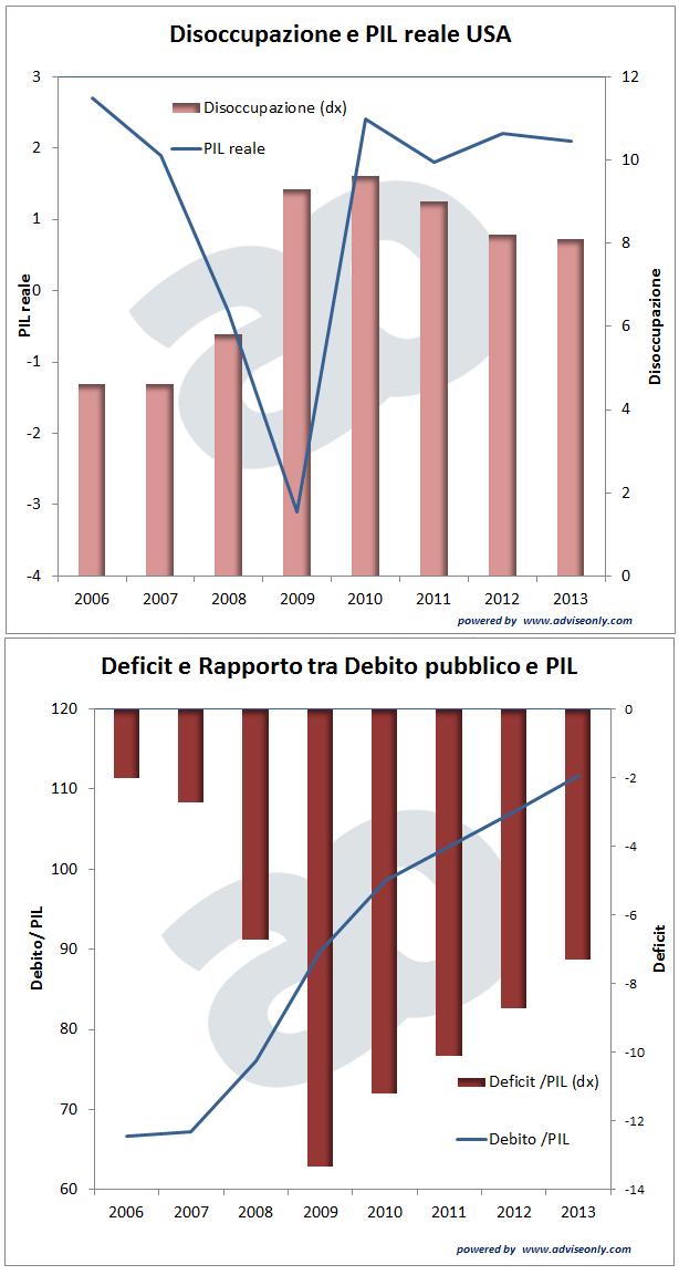 disoccupazione, PIL, deficit e debito pubblico