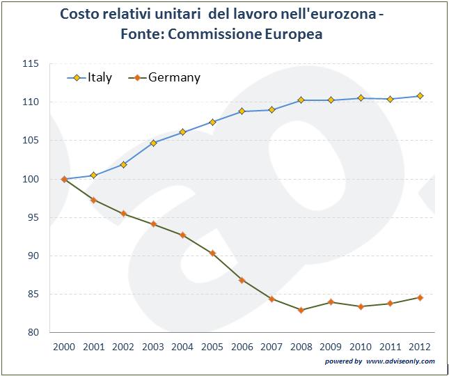 costi relativi unitari del lavoro dell'eurozona