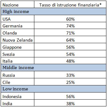 alfabetizzazione finanziaria paesi