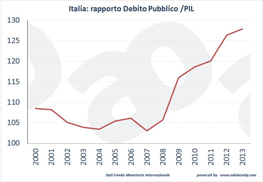 italia rapporto debito pil