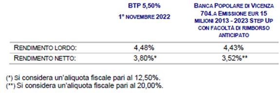 obbligazioni bancarie popare vicenza IT0004884752