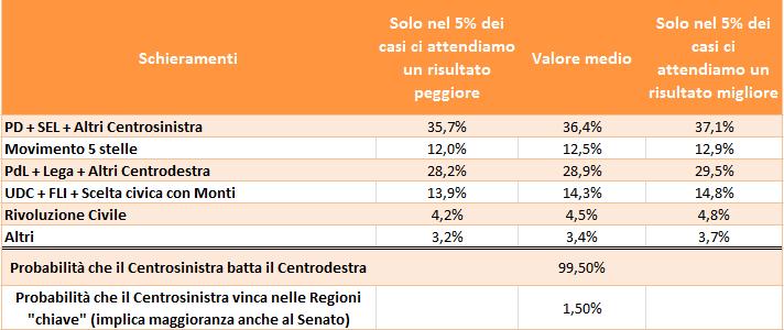 sondaggio-elezioni-politiche-2013