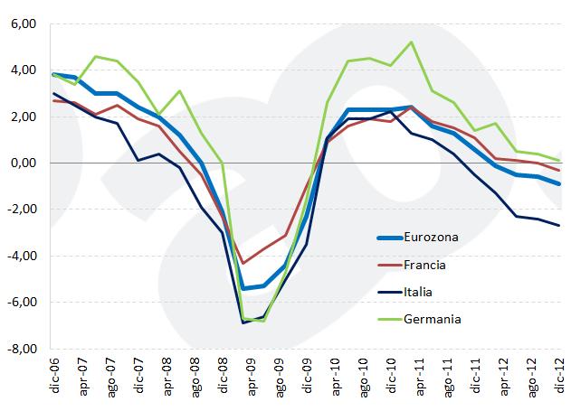 Crescita economica nell'Eurozona: variazioni annuali del PIL reale