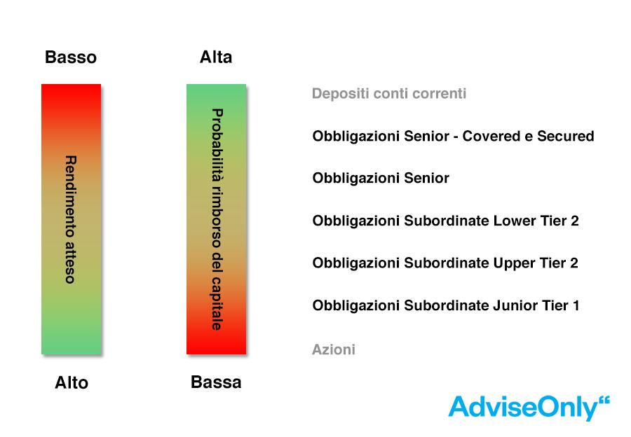 obbligazioni senior e subordinate