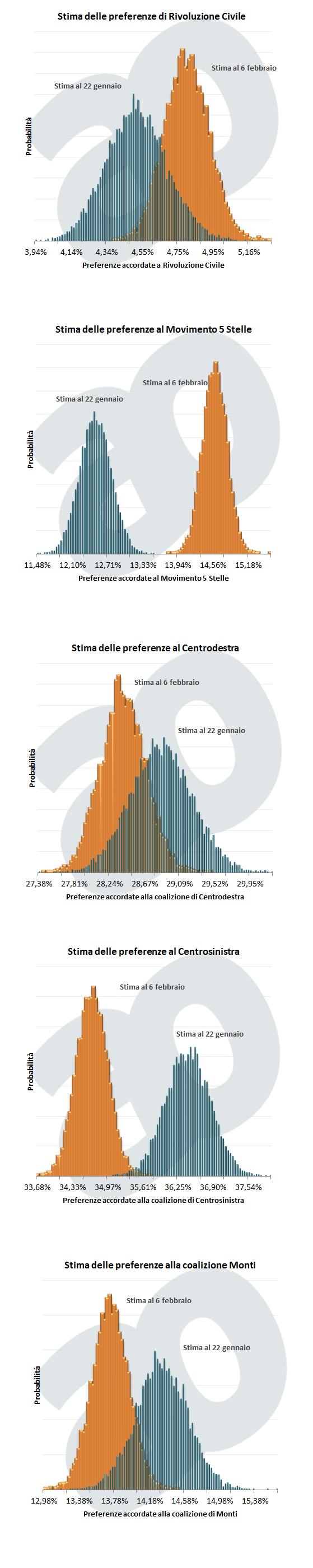 sondaggi elettorali 2013