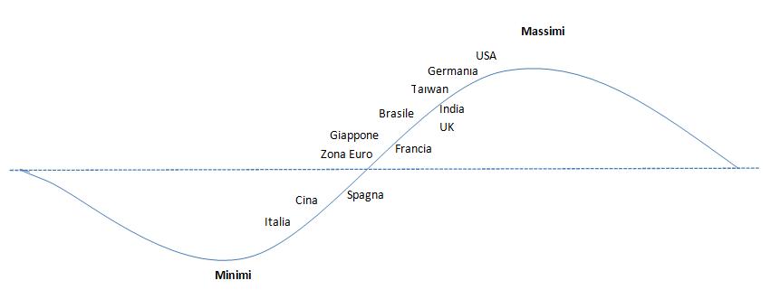 andamento-borse-mondiali