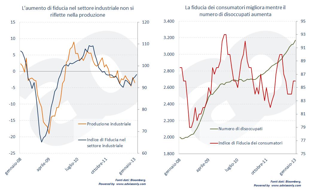 fiducia nel settore industriale vs produzione e fiducia dei consumatori vs disoccupati
