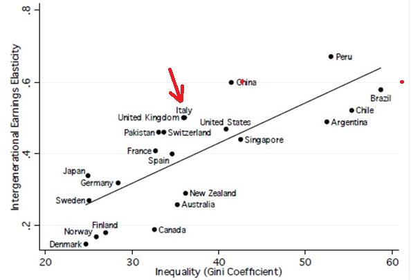 Coefficiente di Gini e elasticità del reddito intergenerazionale