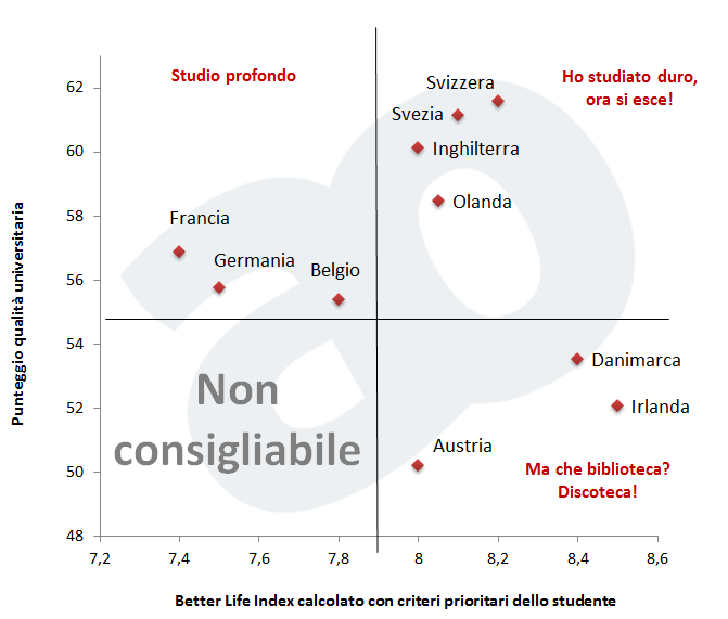 Quadrato semiotico: dove conviene fare l'Erasmus (o studiare)?