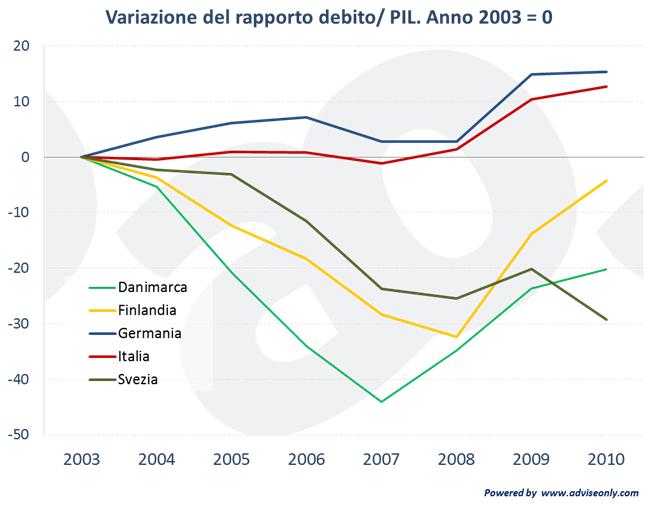 variazione debito pil svezia finlandia norvegia danimarca italia germania