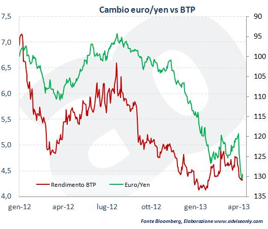Euro/Yen_vs_BTP
