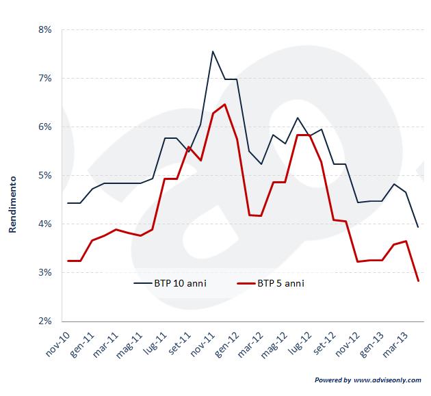 Rendimenti aste BTP quinquennali e decennali