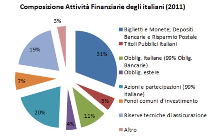 composizione-attivita-finanziaria-italiani