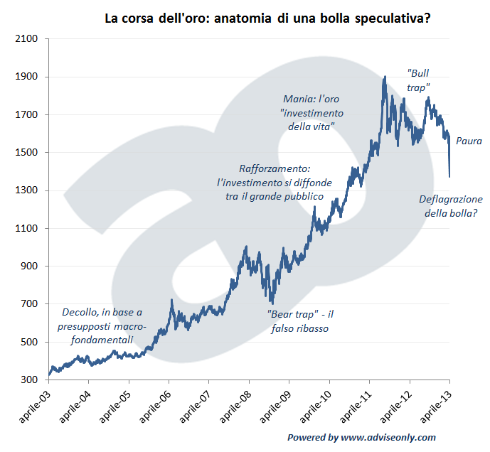 oro bolla speculativa