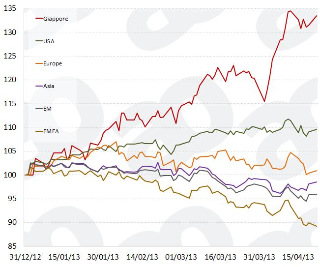 Performance del mercato azionario (indici MSCI in $) da inizio anno