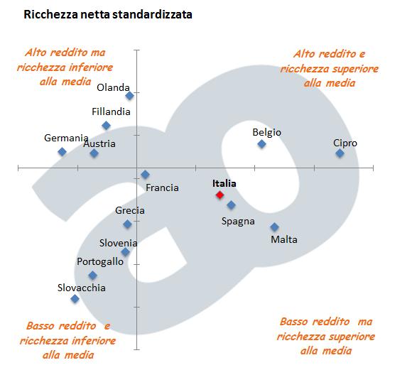 ricchezza-netta-paesi-europa