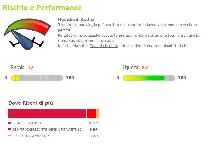 rischio-performance-italiano-medio2