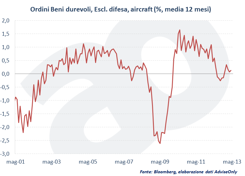 Ordini Beni durevoli, Escl. difesa, aircraft (%, media 12 mesi)