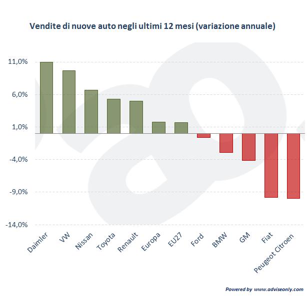 dati-vendita-nuove-auto-in-europa