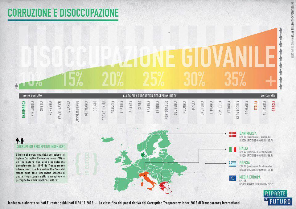 disoccupazione-giovanile-italia