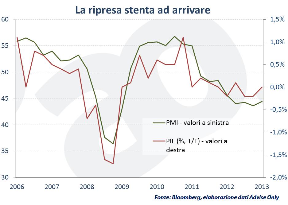 pil e pmi: dati crisi euro zona