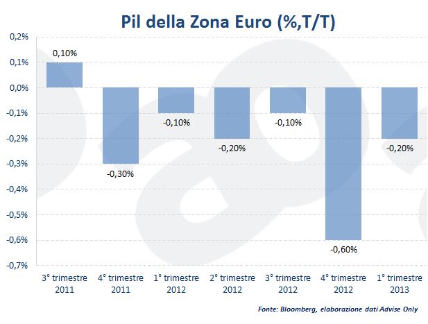 dati pil zona euro - italia. germania, francia, spagna