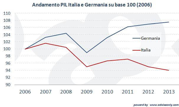 uscire-euro-pil-italia-germania