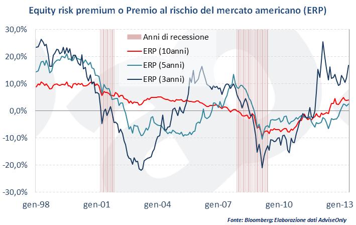 Equity risk premium o Premio al rischio del mercato americano (ERP)
