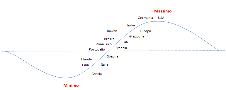crisi: andamento delle Borse secondo le previsioni